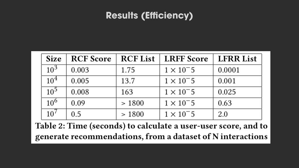 Results (Efficiency)