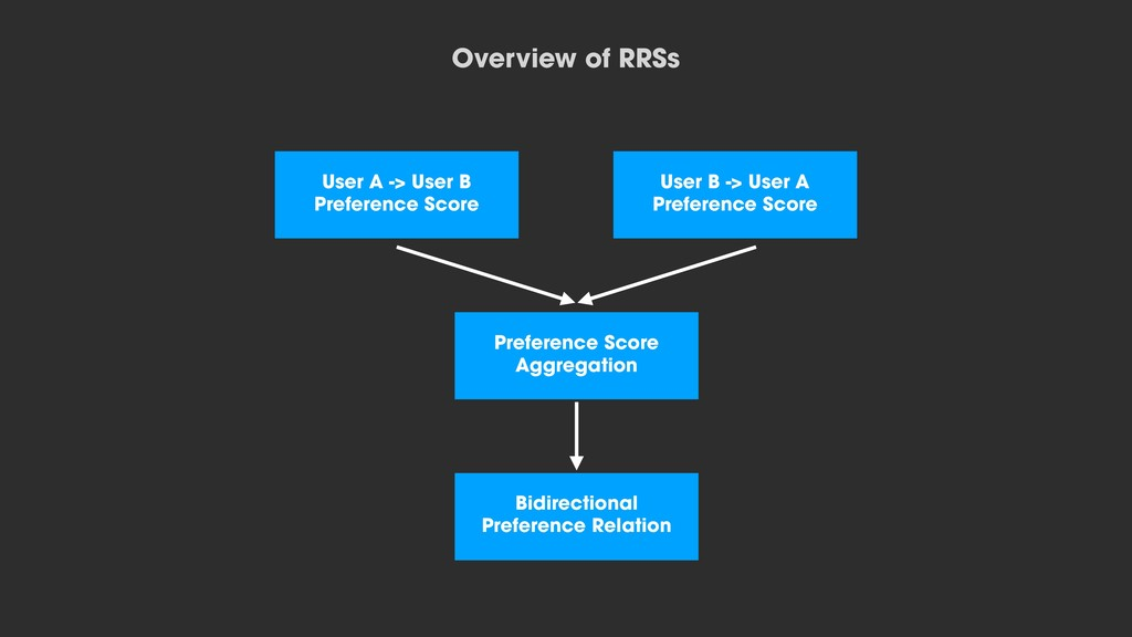 Overview of RRSs User A -> User B Preference Sc...