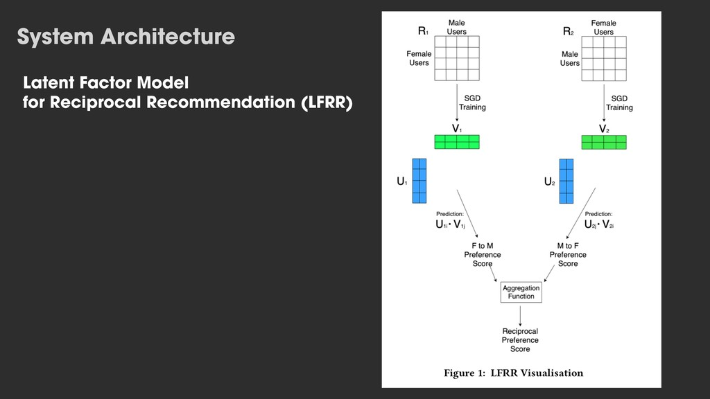 System Architecture Latent Factor Model for Rec...