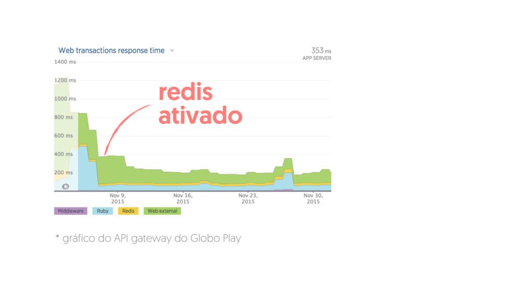 redis ativado * gráfico do API gateway do Globo...