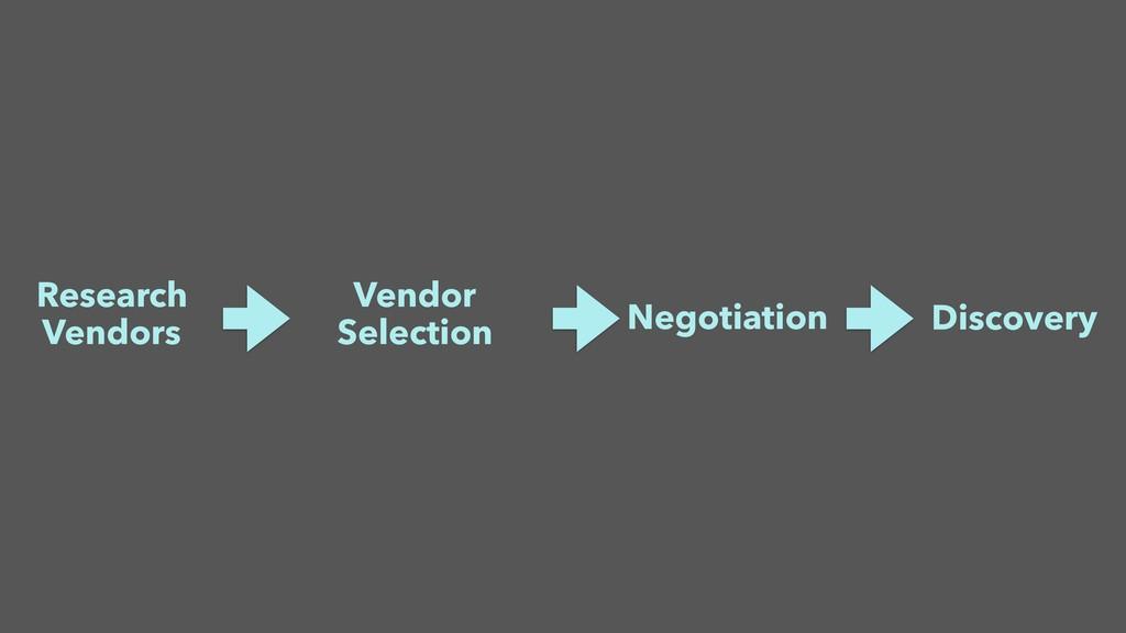 Research Vendors Vendor Selection Negotiation D...