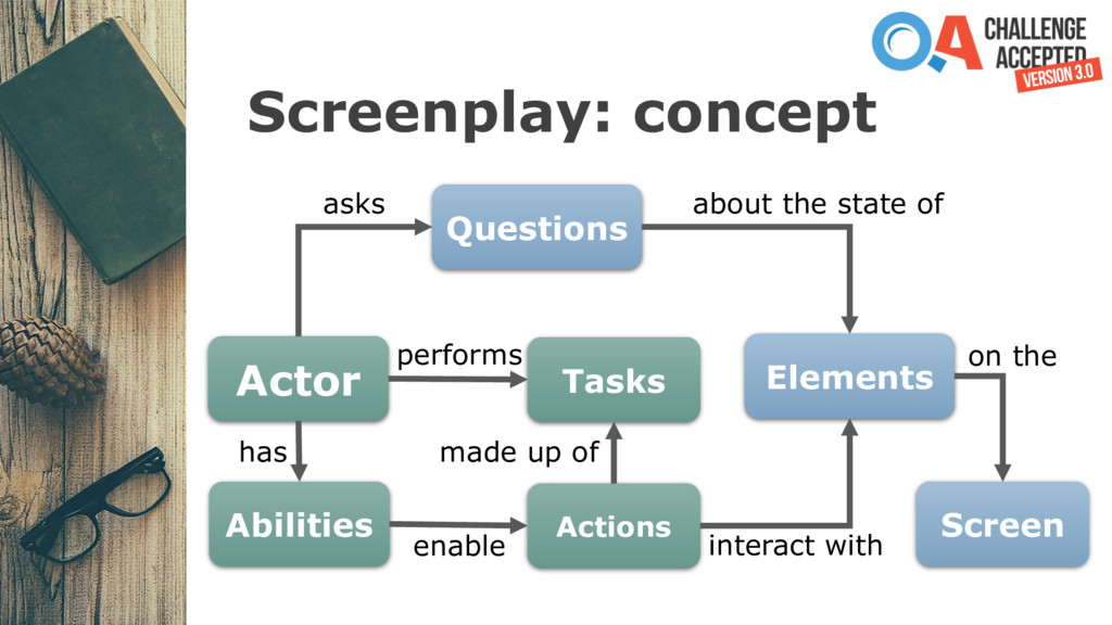 Screenplay: concept Actor Abilities Actions Tas...