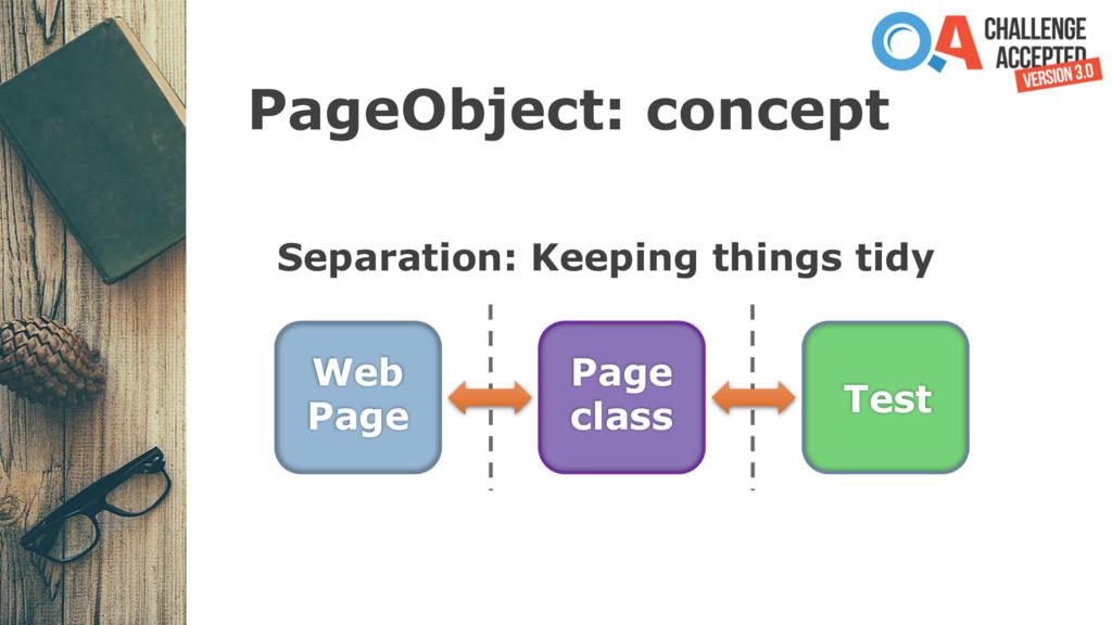PageObject: concept Web Page Page class Test Se...