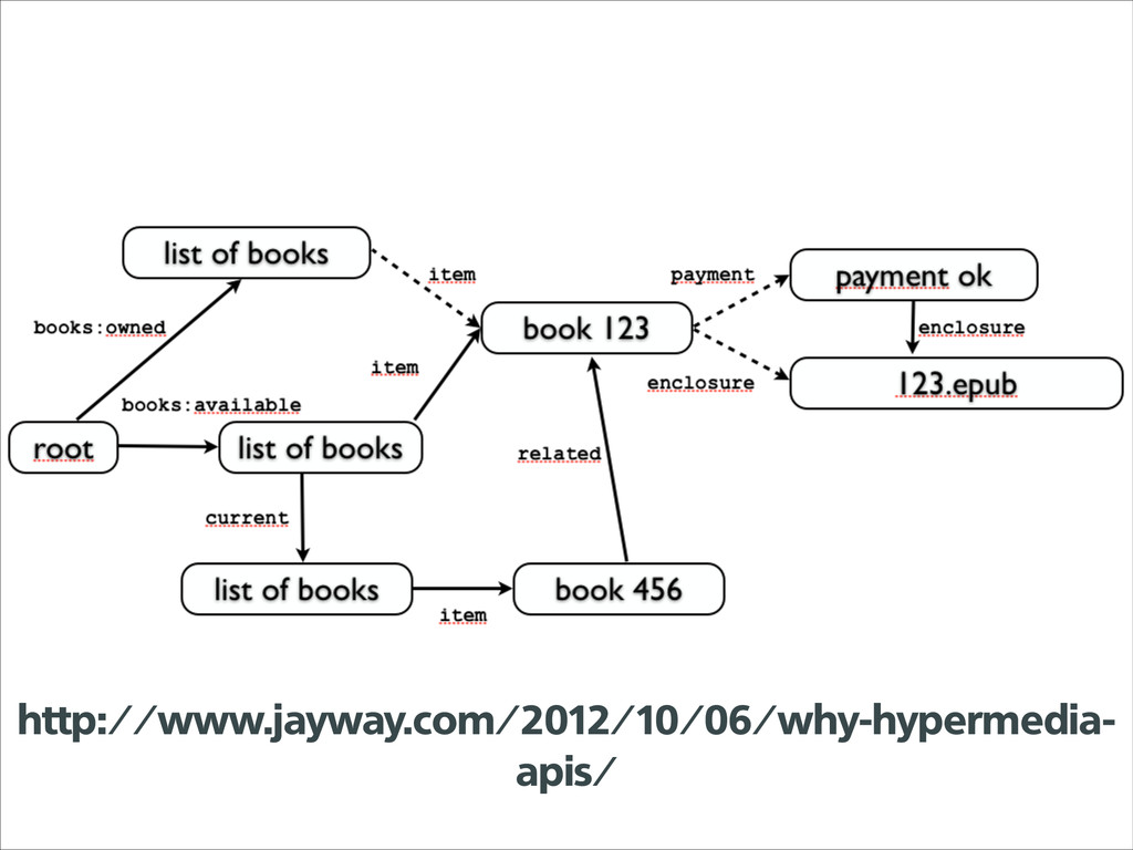 http://www.jayway.com/2012/10/06/why-hypermedia...
