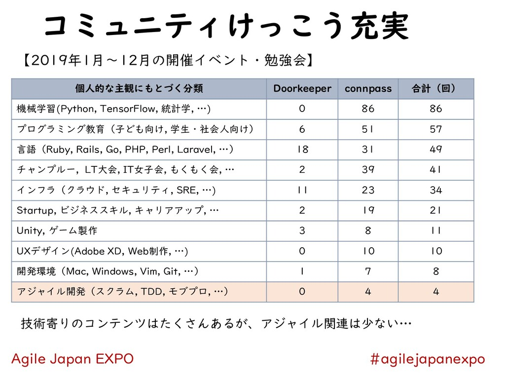 コミュニティけっこう充実 #agilejapanexpo Agile Japan EXPO 個...