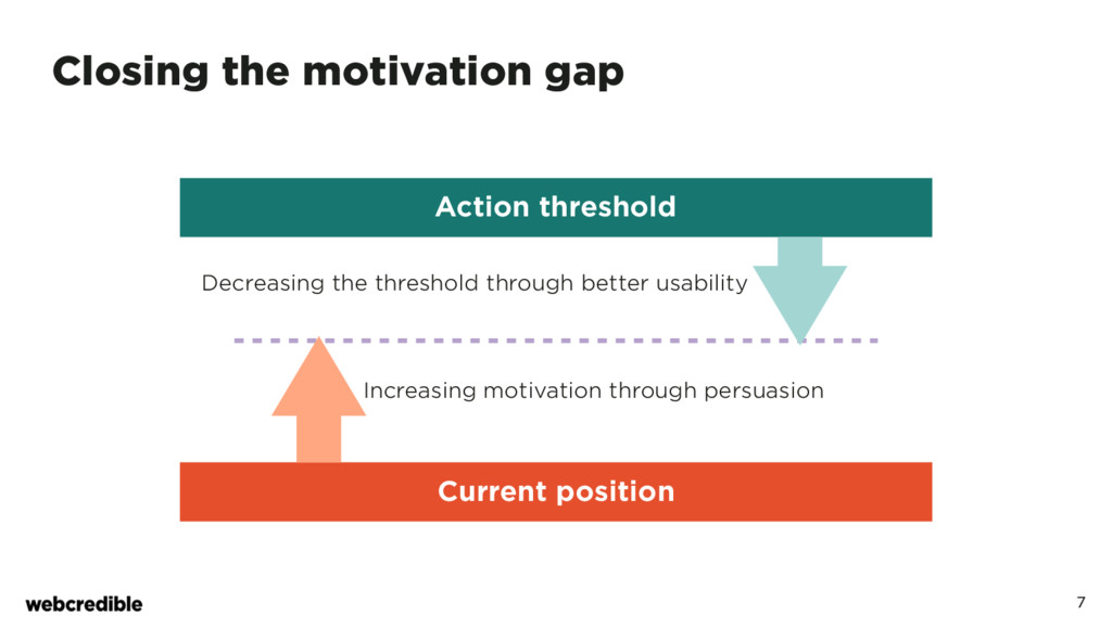 7 Closing the motivation gap Current position A...