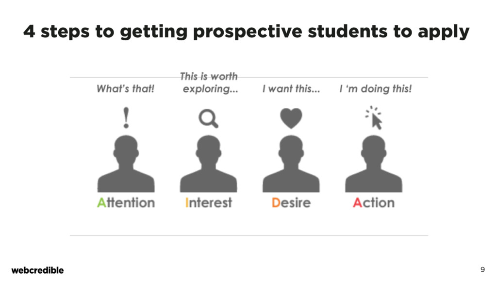 9 4 steps to getting prospective students to ap...