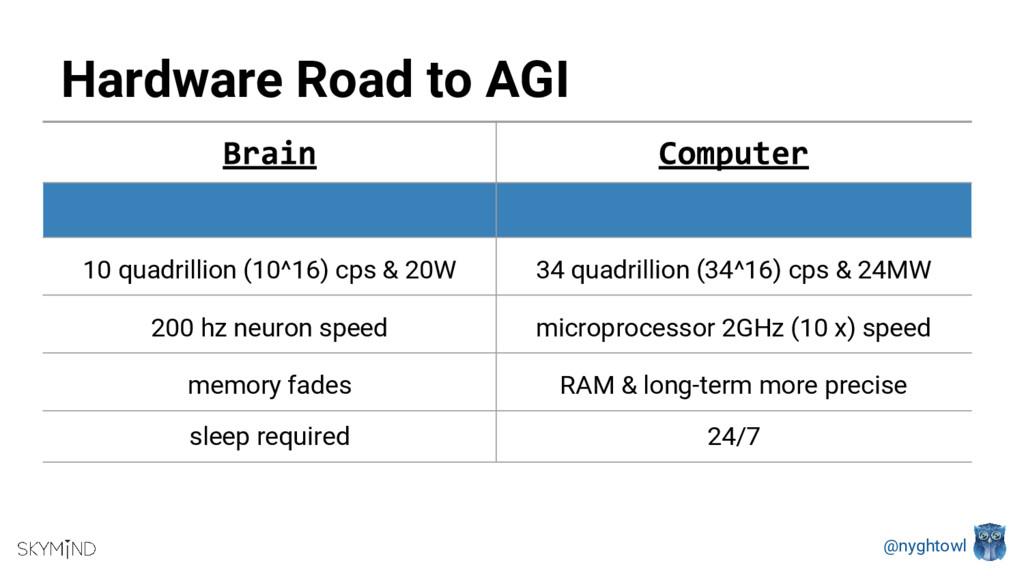 @nyghtowl Hardware Road to AGI 10 quadrillion (...