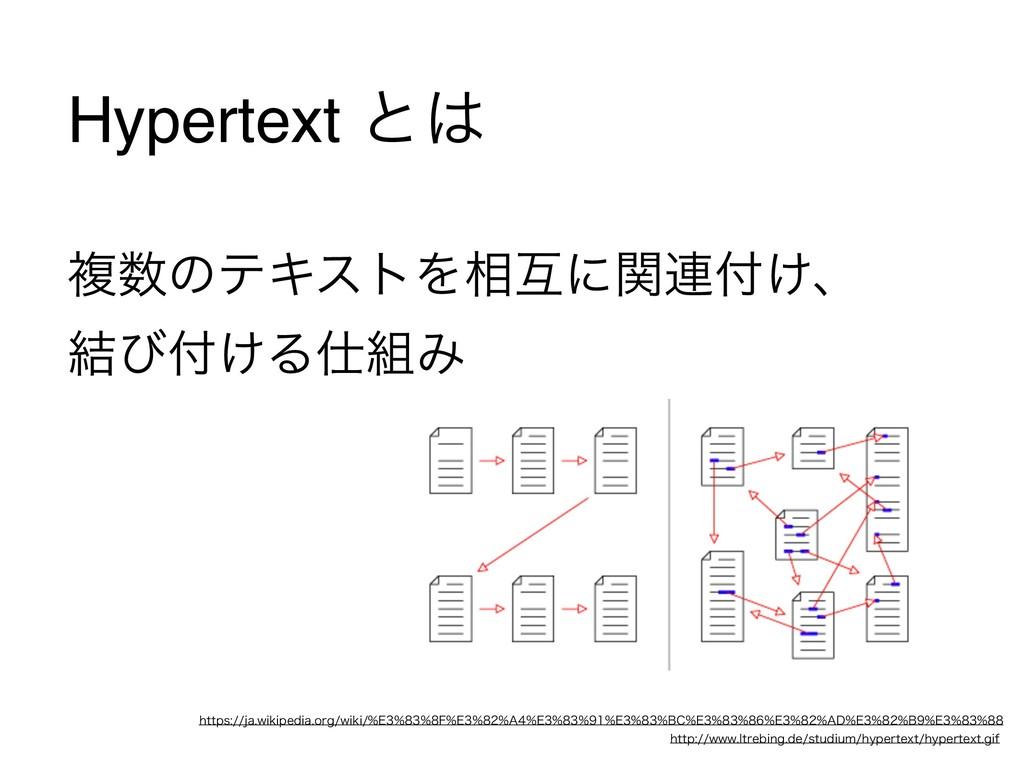 Hypertext ͱ  ෳͷςΩετΛ૬ޓʹؔ࿈͚ɺ ݁ͼ͚ΔΈ  IUU...