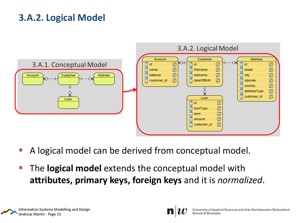 Andreas Martin - Page 15 3.A.2. Logical Model ...