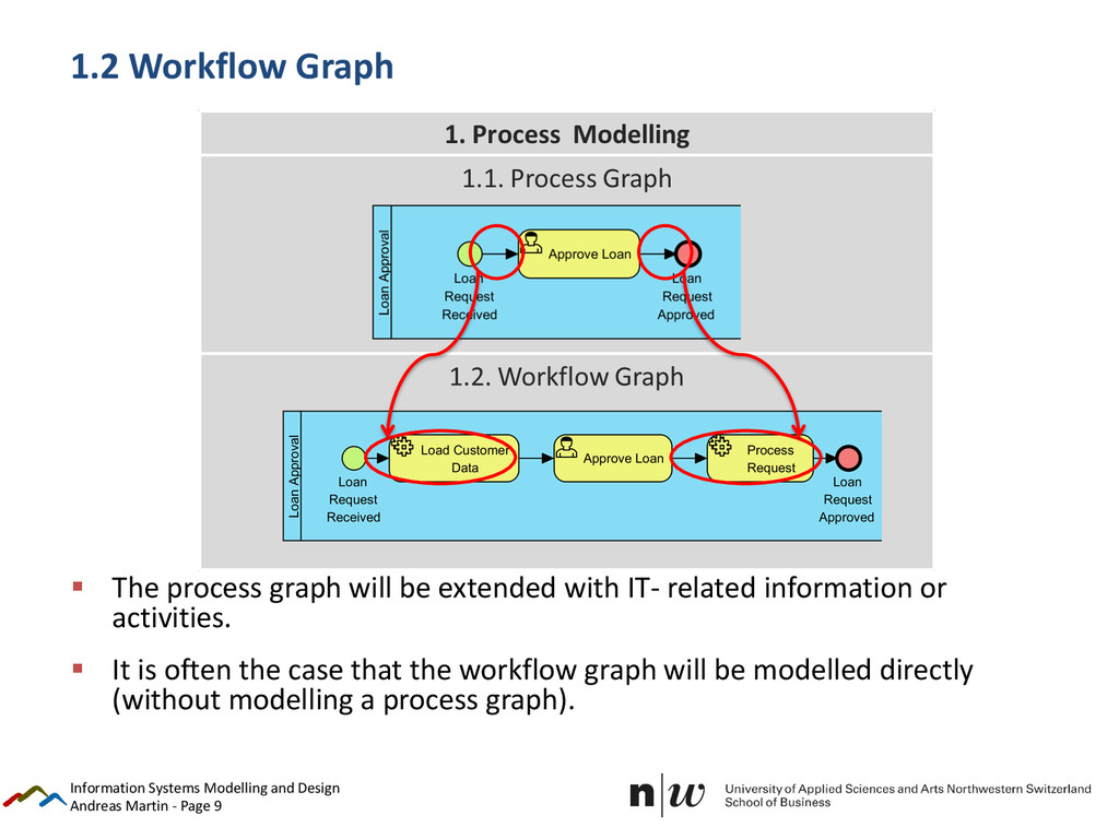 Andreas Martin - Page 9 1.2 Workflow Graph  Th...