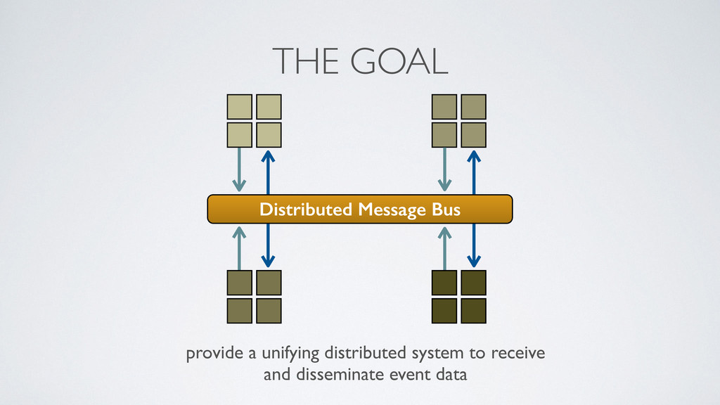 Distributed Message Bus THE GOAL provide a unif...