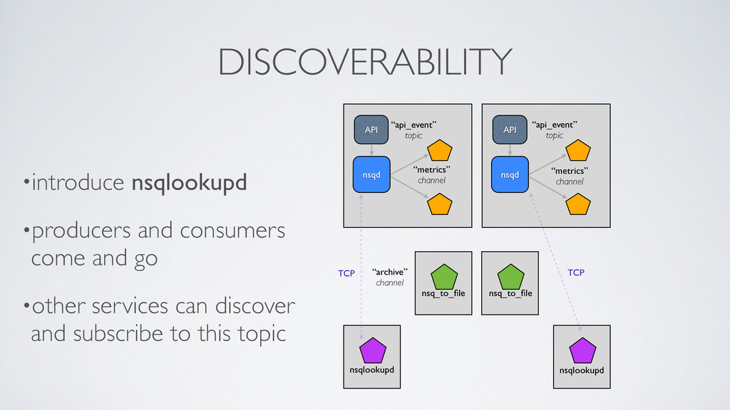 DISCOVERABILITY •introduce nsqlookupd  •produ...