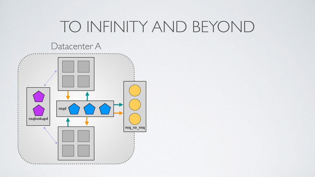 TO INFINITY AND BEYOND nsqlookupd nsqd Datacent...