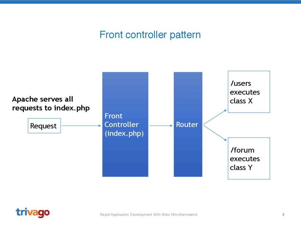 4 Rapid Application Development With Silex Micr...
