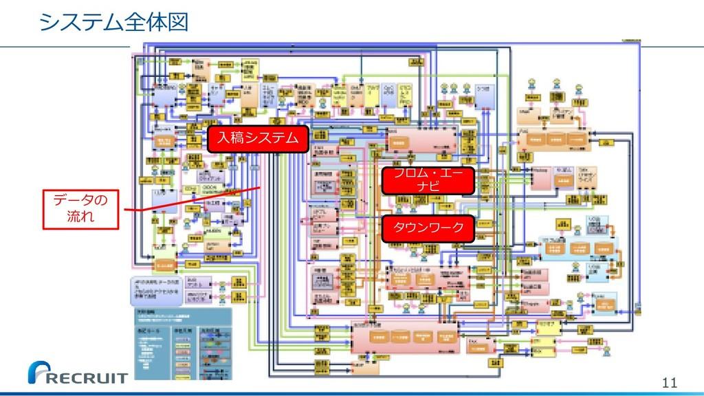 システム全体図 11 タウンワーク フロム・エー ナビ 入稿システム データの 流れ