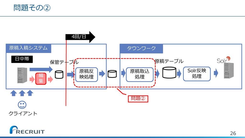 問題その② 26 クライアント 4回/日 日中帯 原稿反 映処理 タウンワーク 原稿取込 処理...