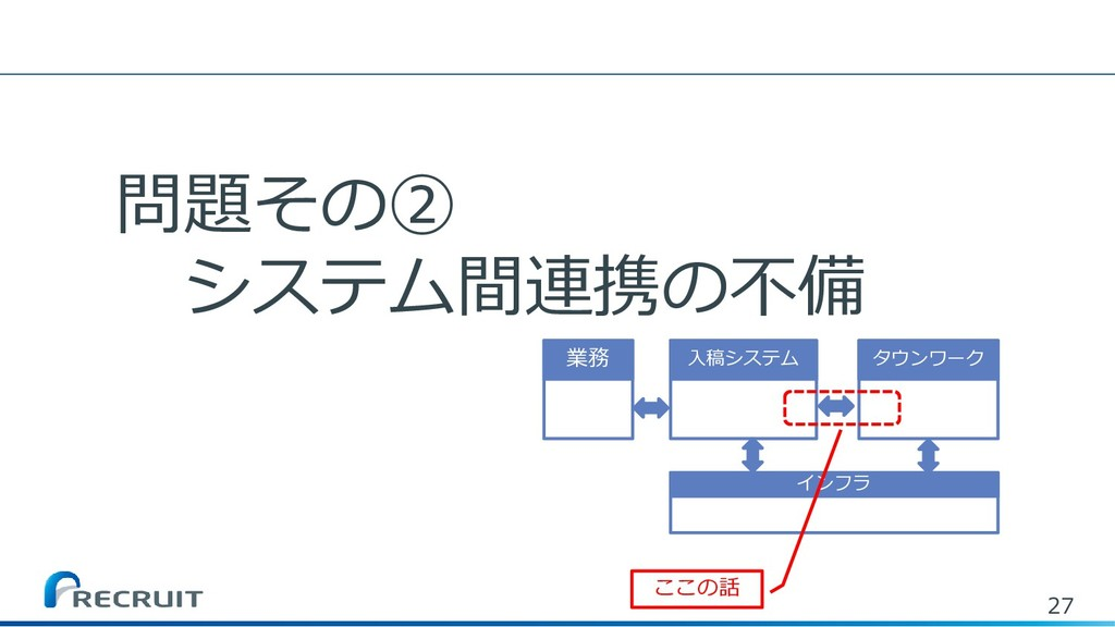 27 問題その② システム間連携の不備 入稿システム タウンワーク インフラ 業務 ここの話