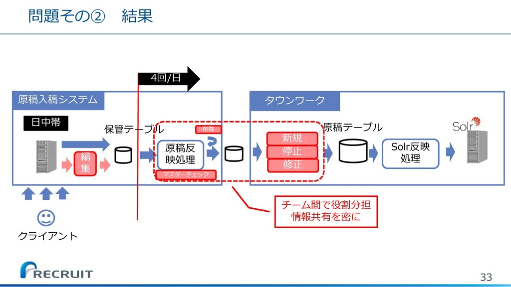 問題その② 結果 33 クライアント 日中帯 原稿反 映処理 タウンワーク Solr反映 処理...
