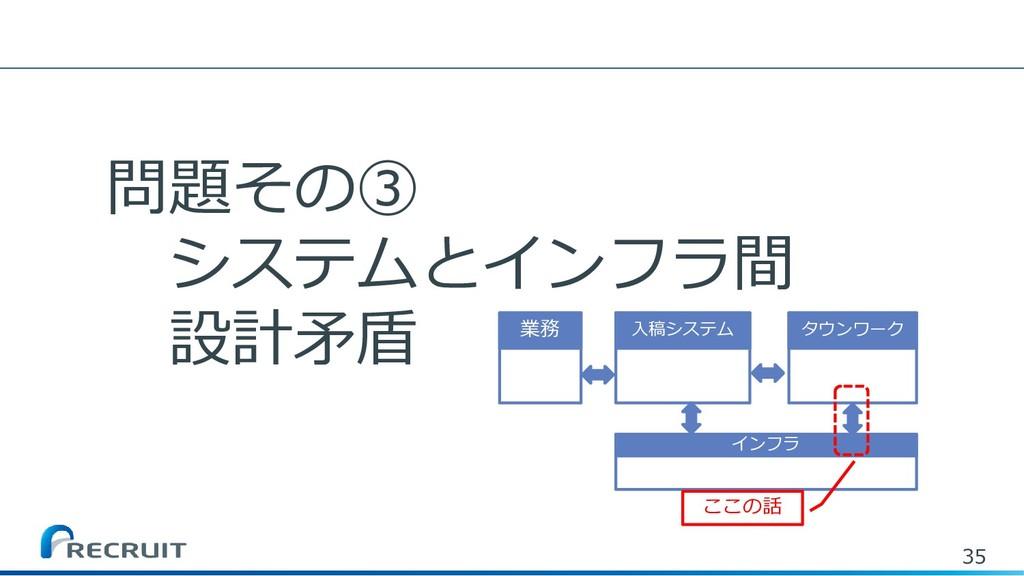 35 問題その③ システムとインフラ間 設計矛盾 入稿システム タウンワーク インフラ 業務 ...