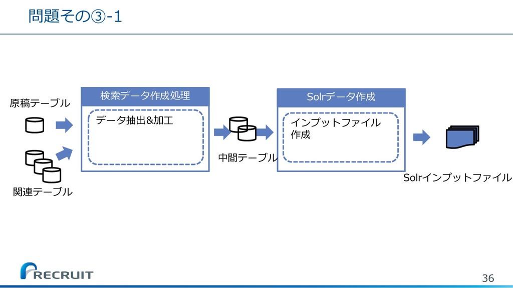問題その③-1 36 Solrデータ作成 Solrインプットファイル 検索データ作成処理 デー...