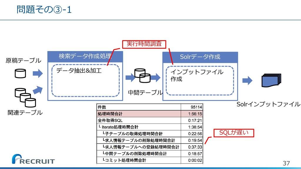 問題その③-1 37 Solrデータ作成 検索データ作成処理 データ抽出&加工 インプットファ...