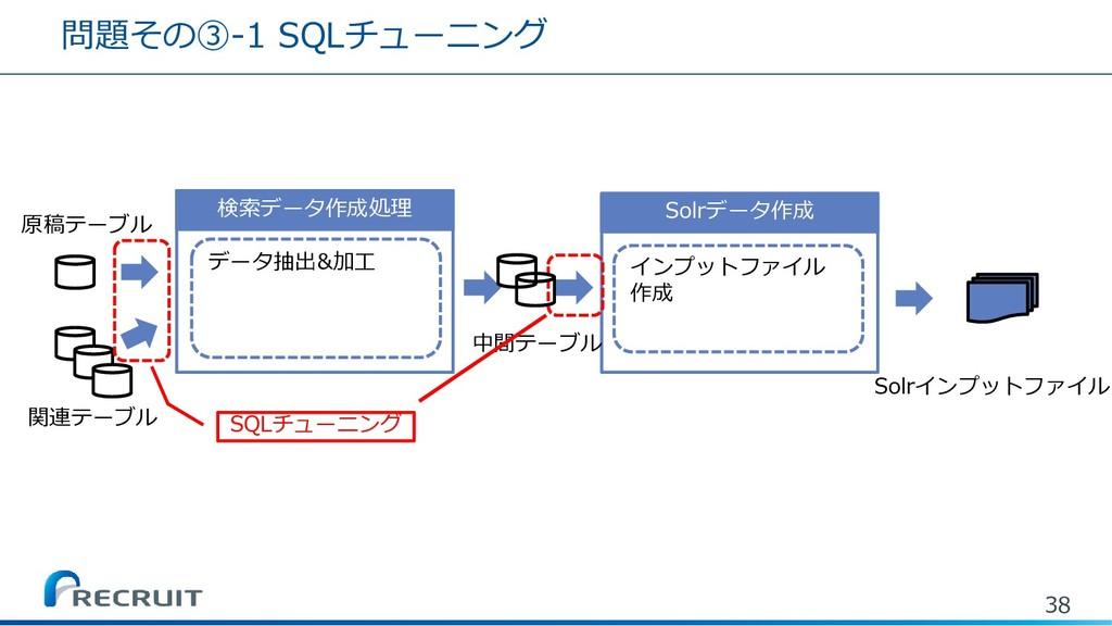 問題その③-1 SQLチューニング 38 Solrデータ作成 検索データ作成処理 データ抽出&...