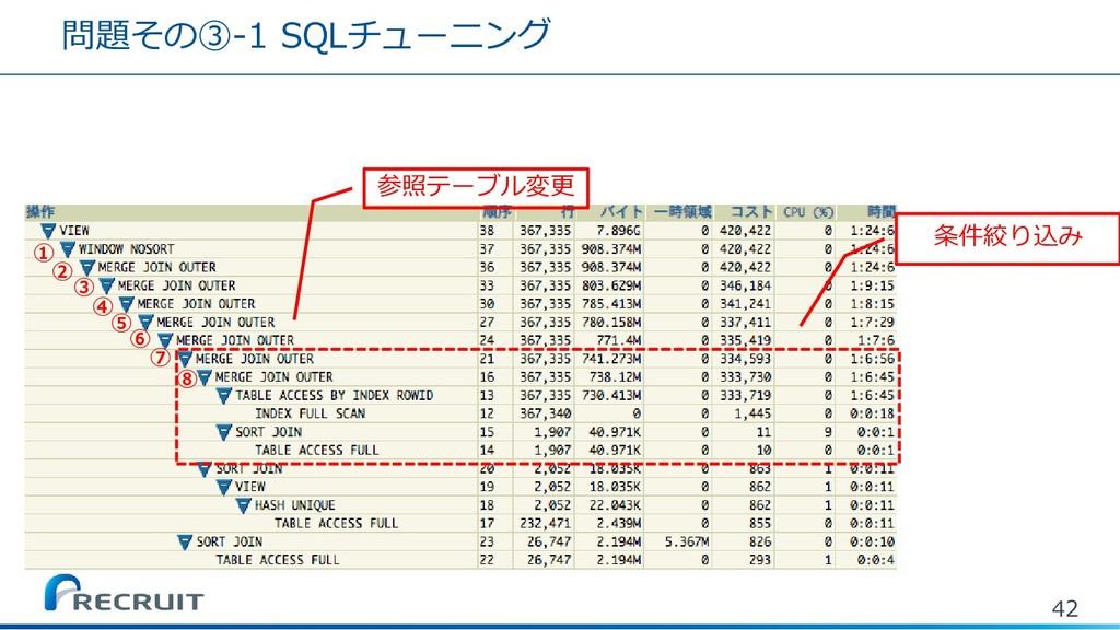 問題その③-1 SQLチューニング 42 条件絞り込み 参照テーブル変更 ① ② ③ ④ ⑤ ...