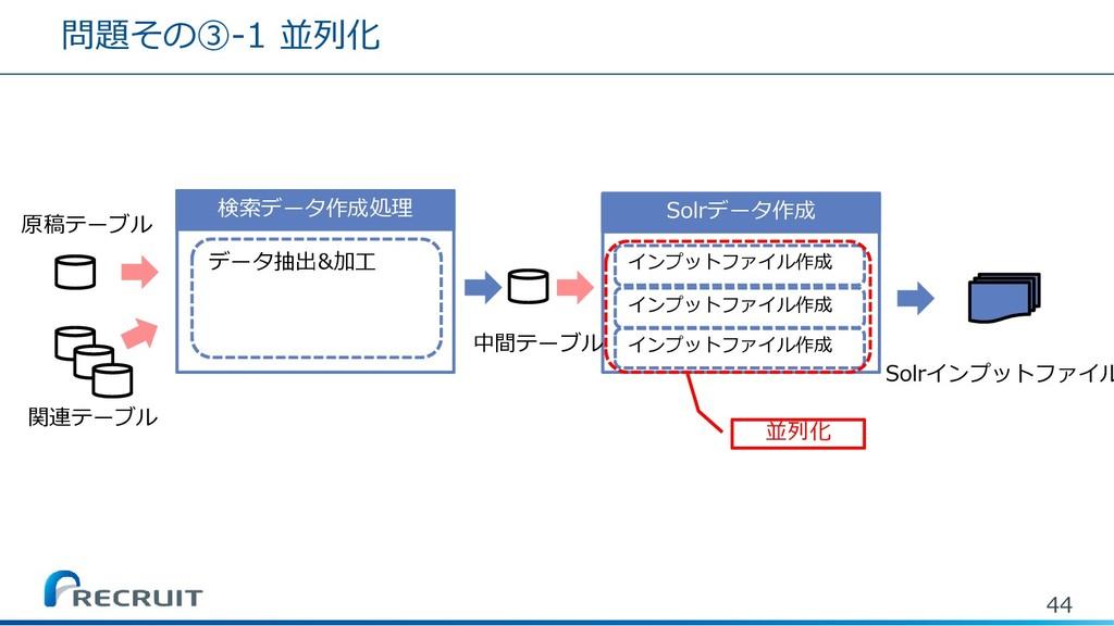 問題その③-1 並列化 44 Solrデータ作成 Solrインプットファイル 検索データ作成処...