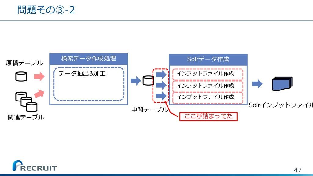 問題その③-2 47 Solrデータ作成 Solrインプットファイル 検索データ作成処理 中間...
