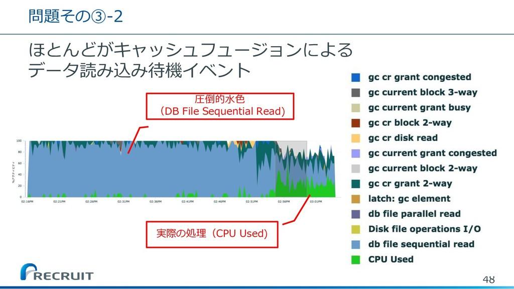 問題その③-2 ほとんどがキャッシュフュージョンによる データ読み込み待機イベント 48 実際...