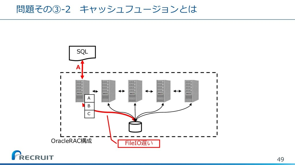 問題その③-2 キャッシュフュージョンとは 49 SQL A B C A OracleRAC構...