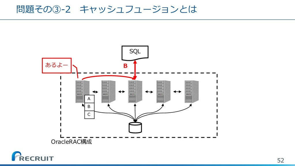 52 SQL B OracleRAC構成 A B C あるよー 問題その③-2 キャッシュフュ...