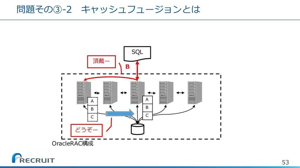 53 SQL B OracleRAC構成 頂戴ー A B C A B C どうぞー 問題その③...