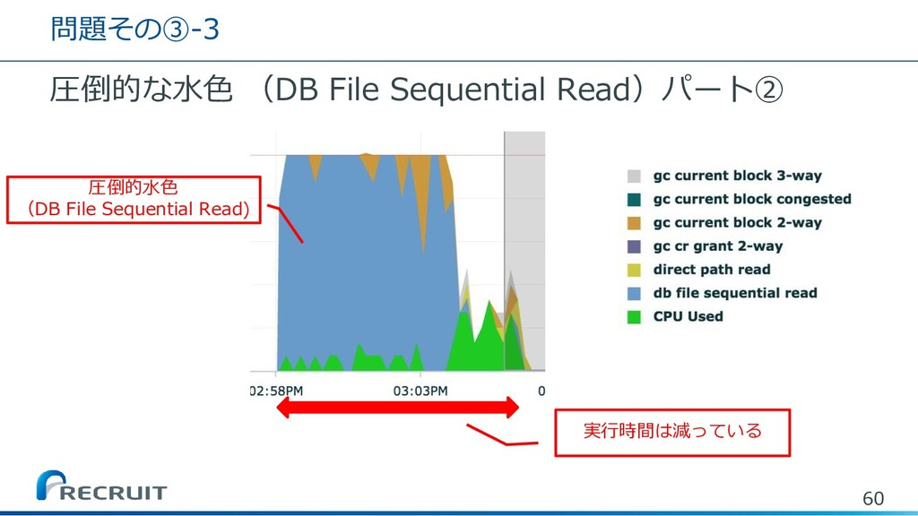 問題その③-3 圧倒的な水色 (DB File Sequential Read)パート② 60...