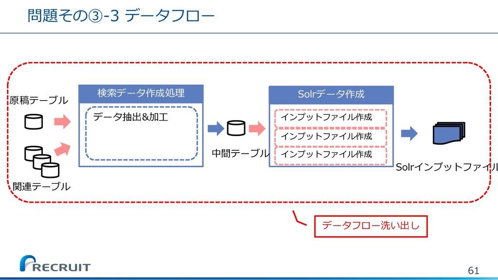 問題その③-3 データフロー 61 Solrデータ作成 Solrインプットファイル 検索データ...