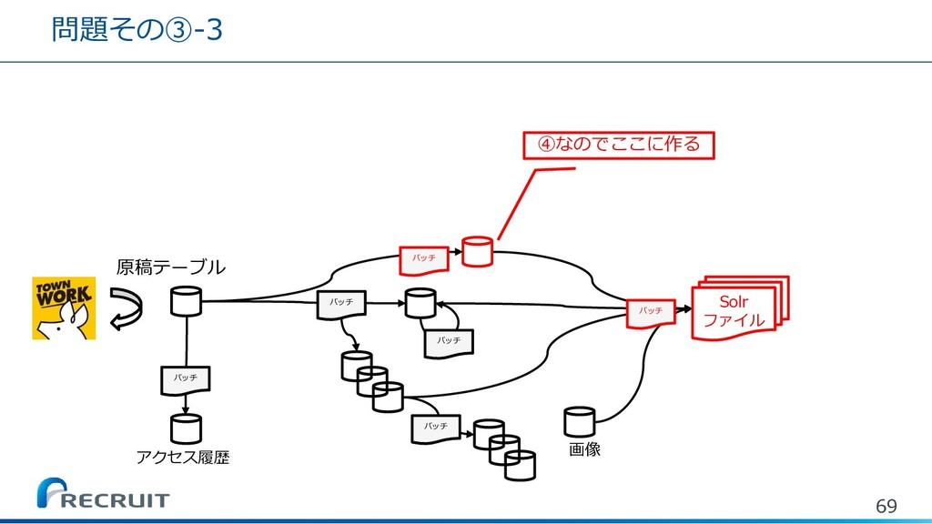 問題その③-3 69 バッチ バッチ バッチ バッチ 原稿テーブル バッチ Solr ファイル...