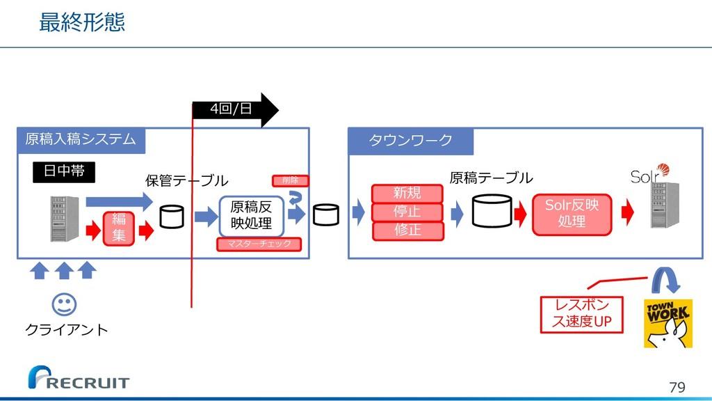 最終形態 79 クライアント 日中帯 原稿反 映処理 タウンワーク Solr反映 処理 原稿テ...