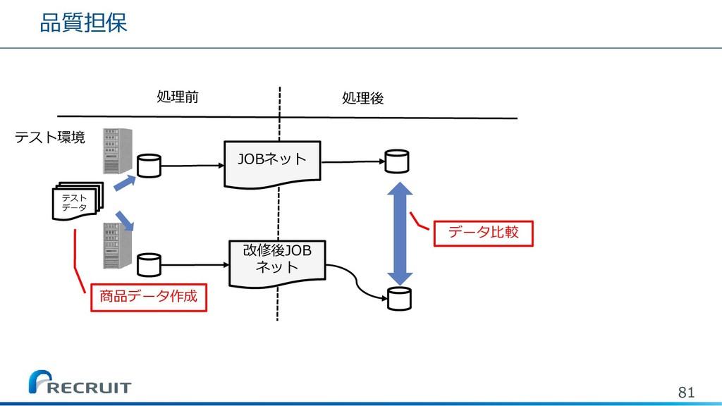 品質担保 81 処理前 処理後 テスト環境 JOBネット 改修後JOB ネット データ比較 テ...