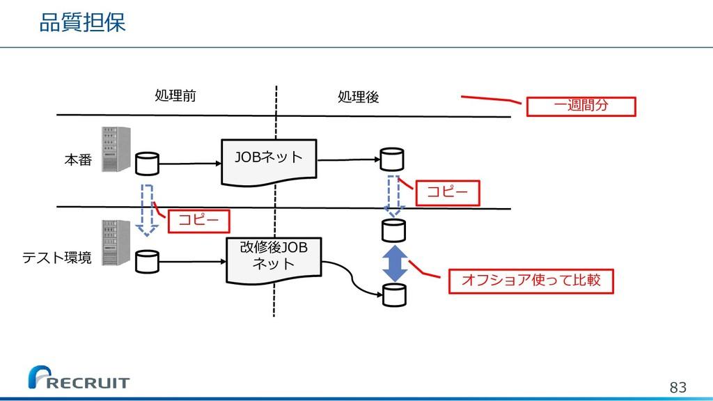 品質担保 83 処理前 処理後 本番 テスト環境 JOBネット コピー 改修後JOB ネット ...