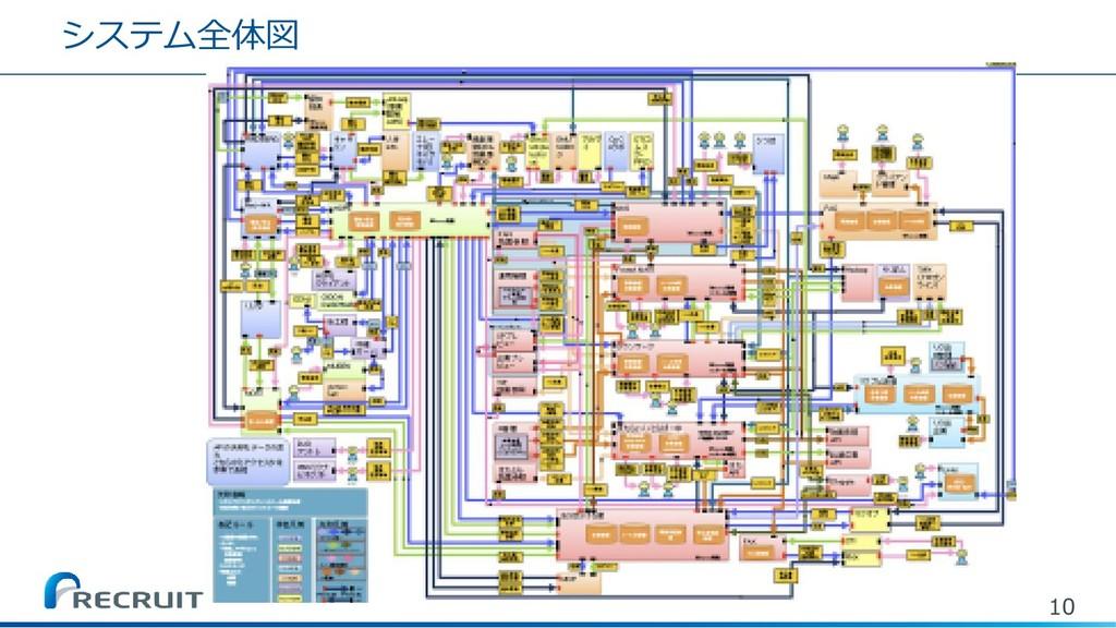 システム全体図 10