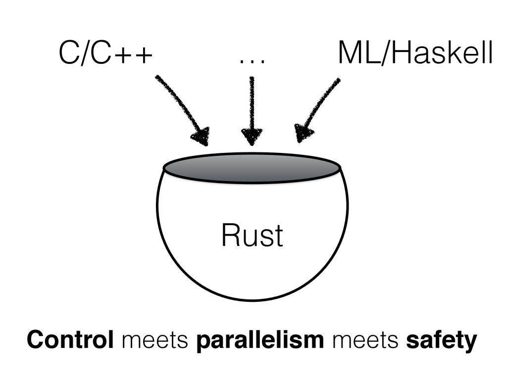 Rust C/C++ … ML/Haskell Control meets paralleli...