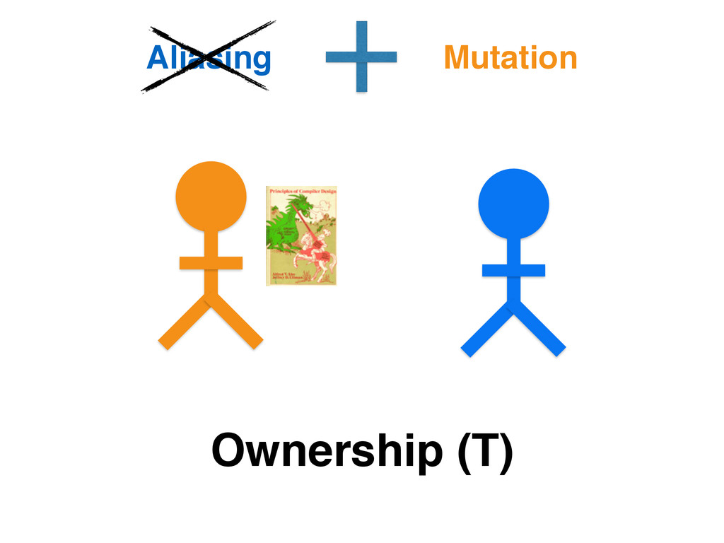Ownership (T) Aliasing Mutation