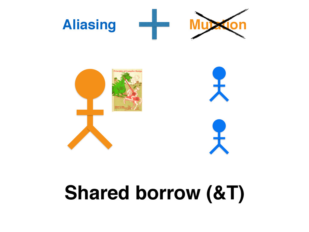Shared borrow (&T) Aliasing Mutation