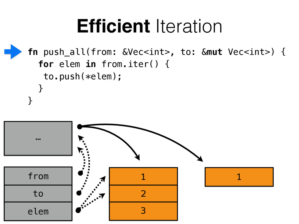 Efficient Iteration 1 2 3 from to elem 1 … fn pu...