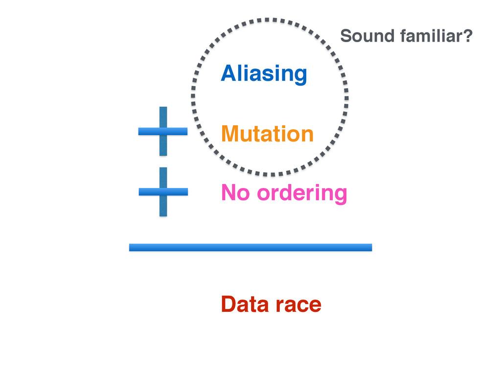 Aliasing Mutation No ordering Data race Sound f...