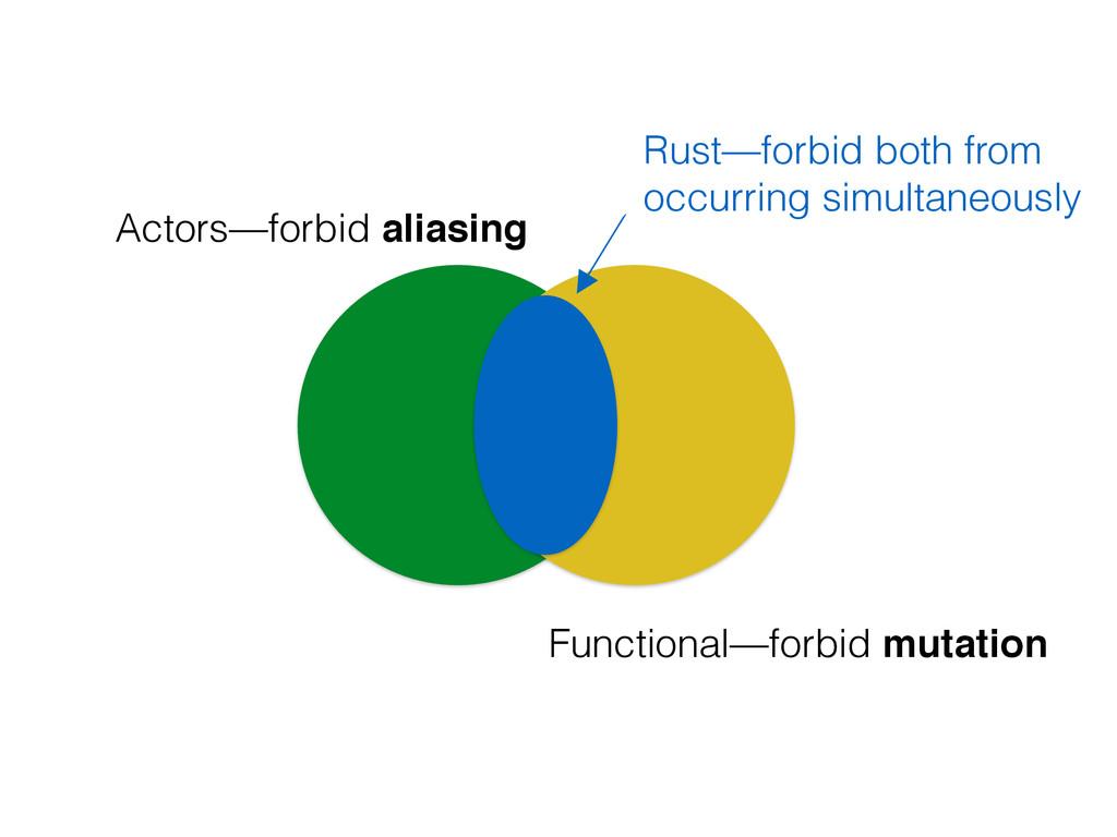 Actors—forbid aliasing Functional—forbid mutati...