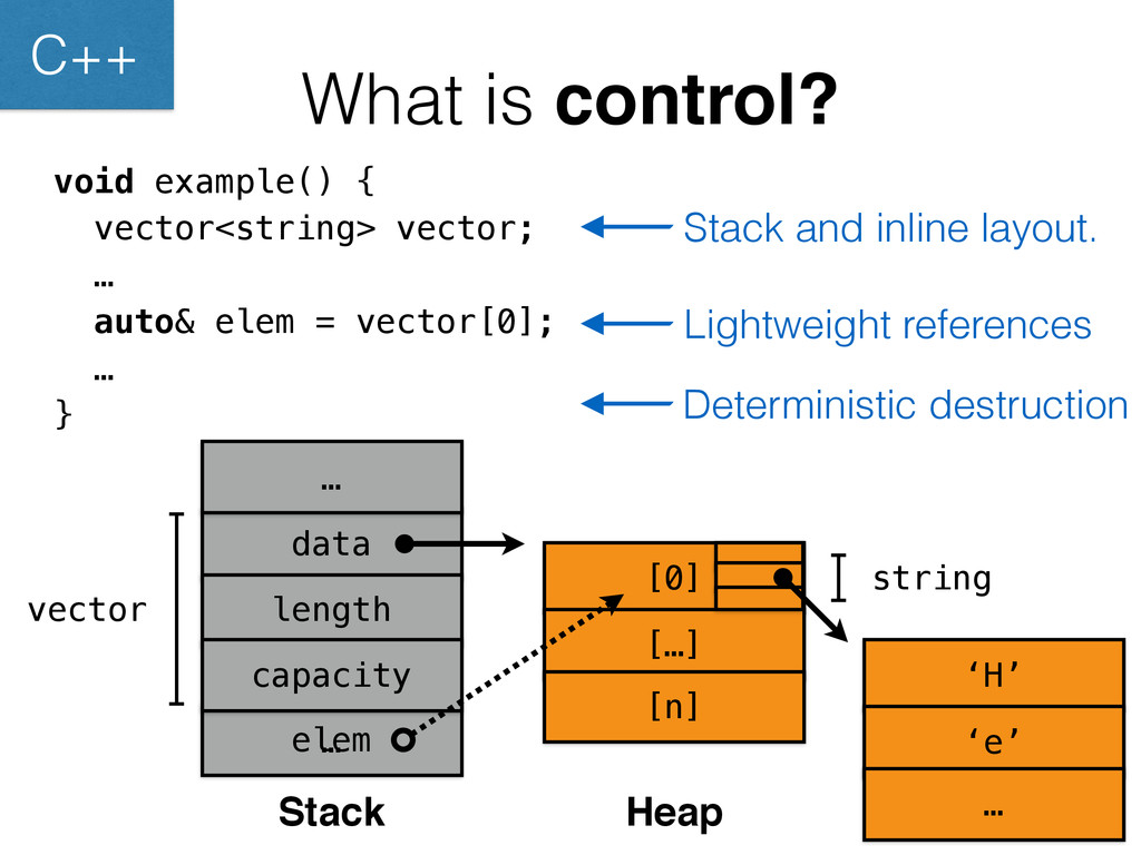 What is control? void example() { vector<string...