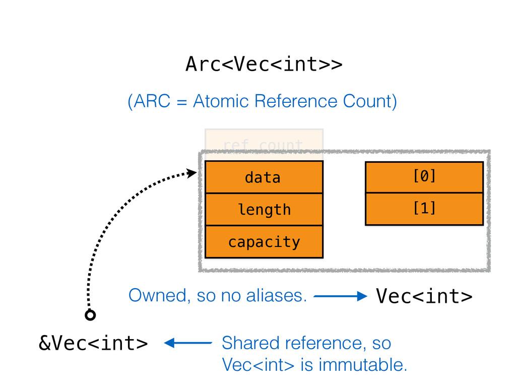 Arc<Vec<int>> &Vec<int> ref_count data length c...