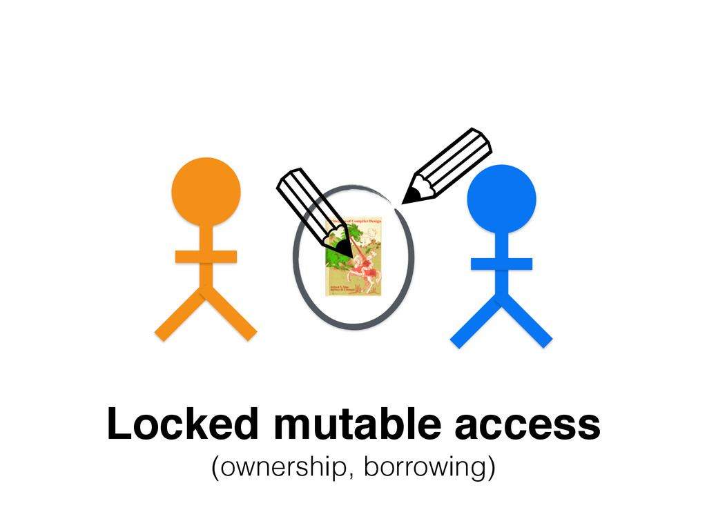 Locked mutable access! (ownership, borrowing) ✎...